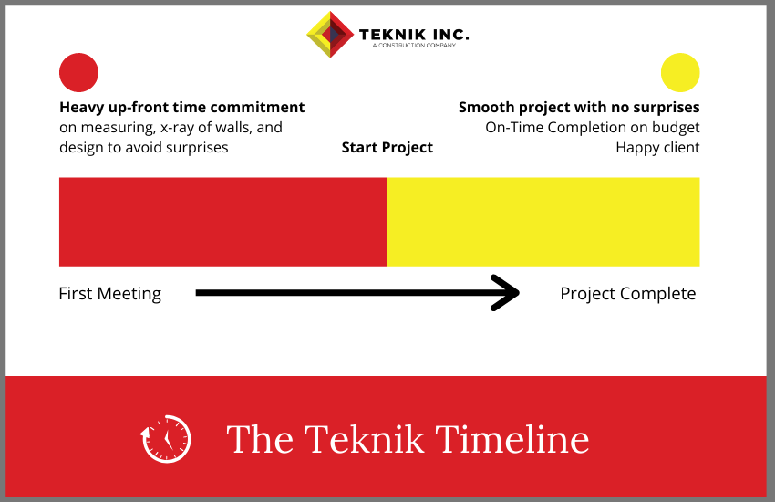 The Teknik Perfect Remodel Timeline