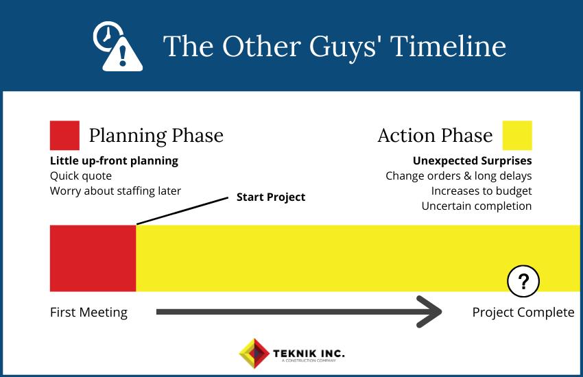 Teknik Competitor Timeline