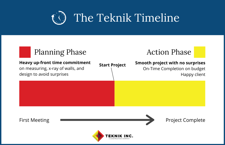 The Teknik Completion Timeline